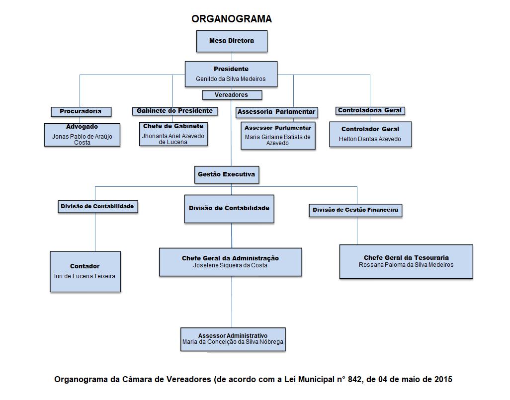 estrutura organizacional da Câmara Municipal de Ouro Branco-RN, contendo informações tais como cargos e ocupantes.